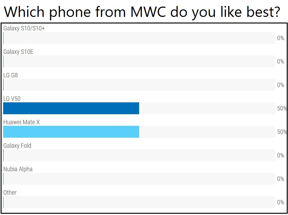 Which phone from MWC do you like best? - poll results from episode 17 show that the LG V50 and Huawei Mate X each received 50% of the votes.